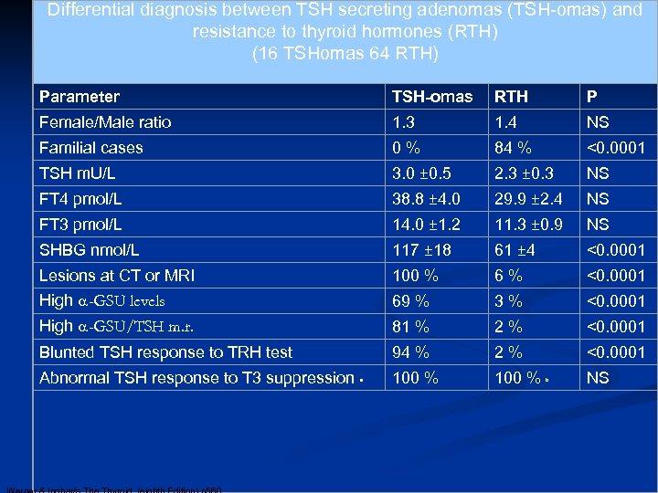 Differential diagnosis between TSH secreting adenomas (TSH-omas) and resistance to thyroid hormones (RTH) (16