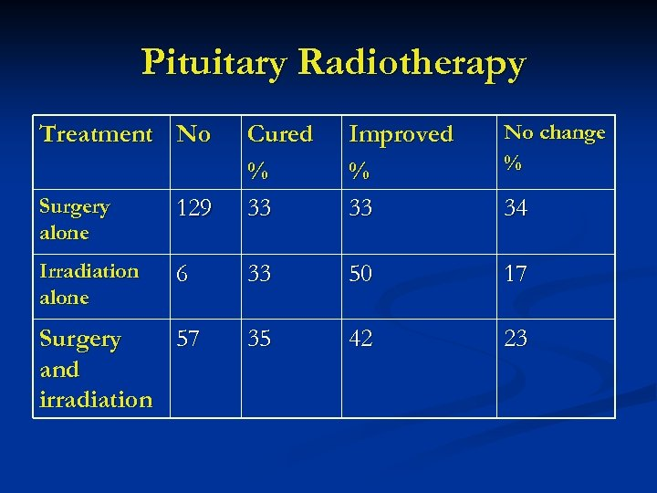 Pituitary Radiotherapy Treatment No Improved % 33 No change % Surgery alone 129 Cured