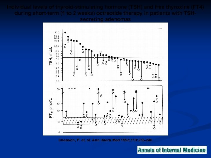 Individual levels of thyroid-stimulating hormone (TSH) and free thyroxine (FT 4) during short-term (1