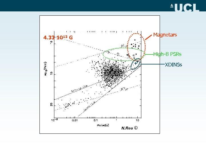 Magnetars 4. 33 1013 G High-B PSRs + + N. Rea © XDINSs