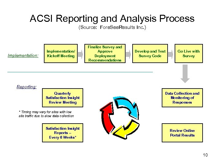 ACSI Reporting and Analysis Process (Source: Fore. See. Results Inc. ) Implementation: Implementation/ Kickoff