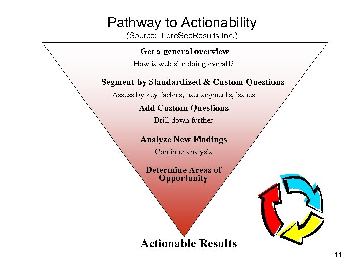 Pathway to Actionability (Source: Fore. See. Results Inc. ) Get a general overview How