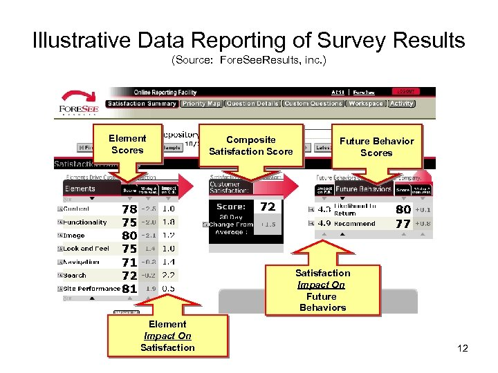 Illustrative Data Reporting of Survey Results (Source: Fore. See. Results, inc. ) Element Scores
