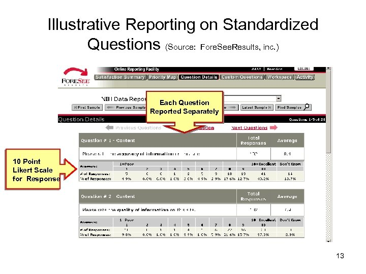 Illustrative Reporting on Standardized Questions (Source: Fore. See. Results, inc. ) Each Question Reported