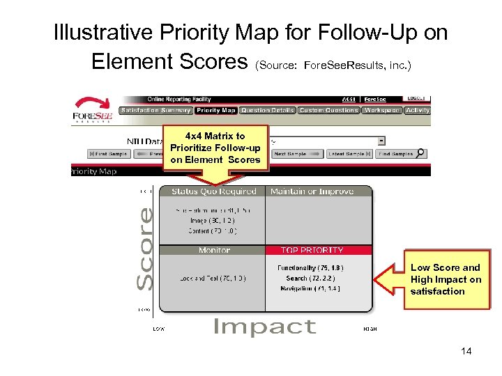 Illustrative Priority Map for Follow-Up on Element Scores (Source: Fore. See. Results, inc. )