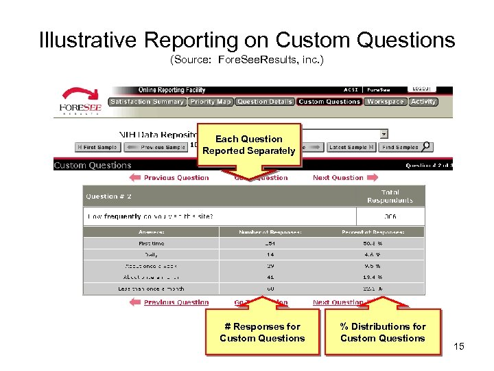 Illustrative Reporting on Custom Questions (Source: Fore. See. Results, inc. ) Each Question Reported