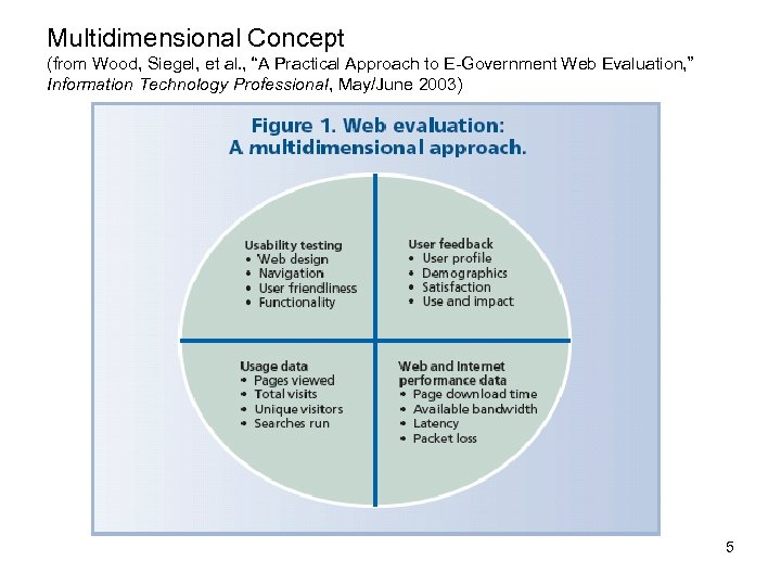 """Multidimensional Concept (from Wood, Siegel, et al. , """"A Practical Approach to E-Government Web"""