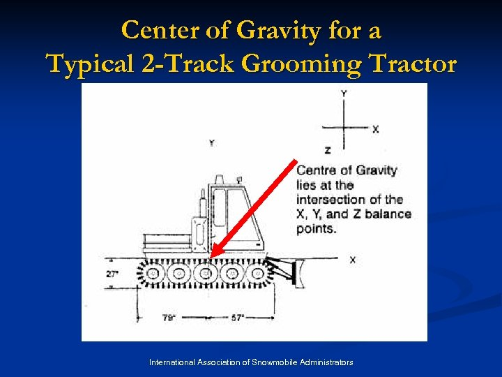 Center of Gravity for a Typical 2 -Track Grooming Tractor International Association of Snowmobile