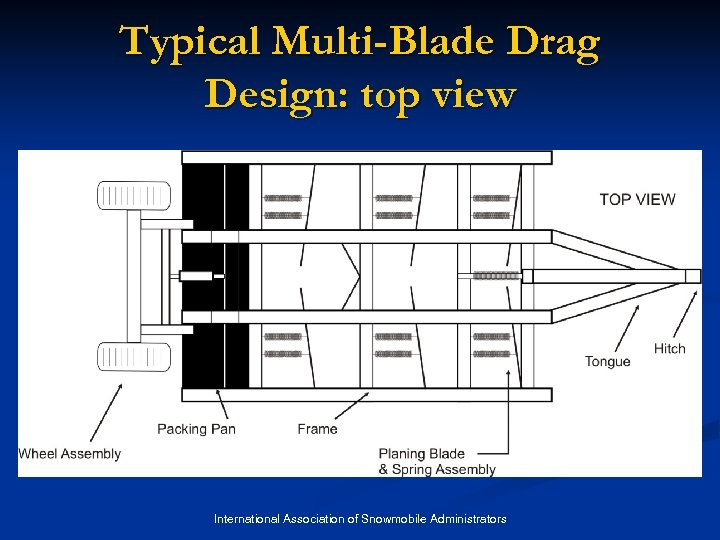 Typical Multi-Blade Drag Design: top view International Association of Snowmobile Administrators