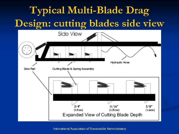 Typical Multi-Blade Drag Design: cutting blades side view International Association of Snowmobile Administrators