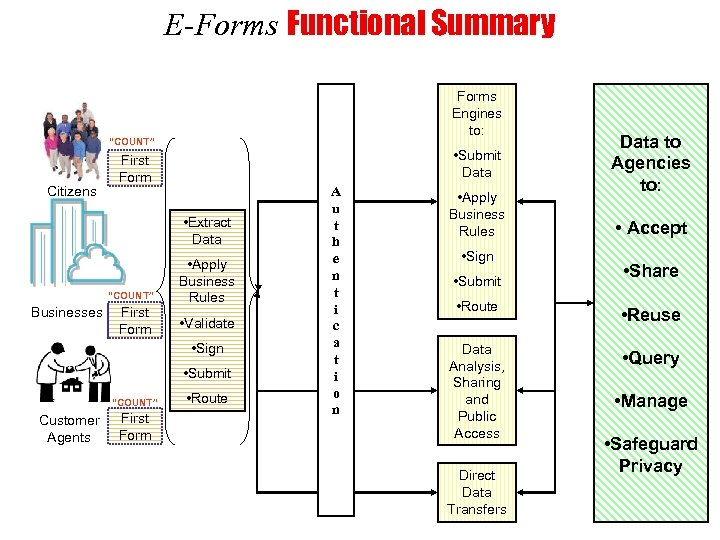"""E-Forms Functional Summary Forms Engines to: """"COUNT"""" Citizens • Submit Data First Form •"""