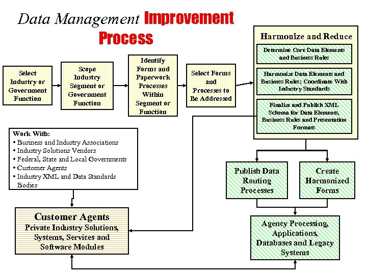Data Management Improvement Process Select Industry or Government Function Scope Industry Segment or Government
