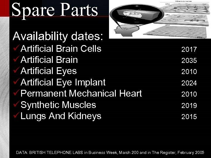 Spare Parts Availability dates: ü Artificial Brain Cells ü Artificial Brain ü Artificial Eyes