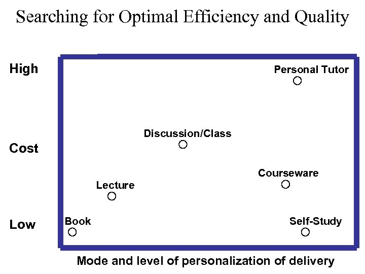 Searching for Optimal Efficiency and Quality High Personal Tutor Discussion/Class Cost Courseware Lecture Low