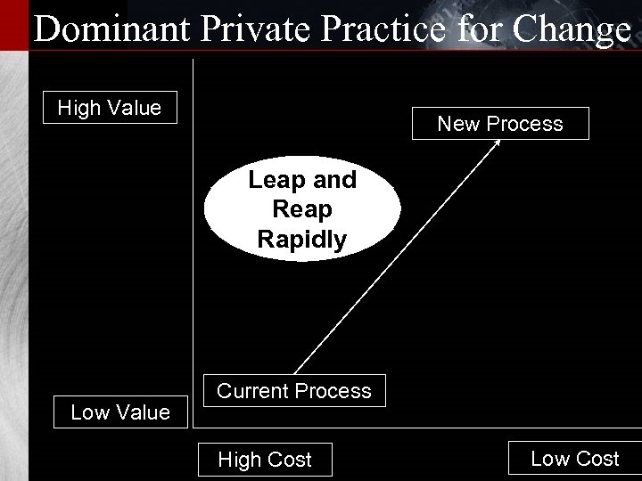 Dominant Private Practice for Change High Value New Process Leap and Reap Rapidly Low