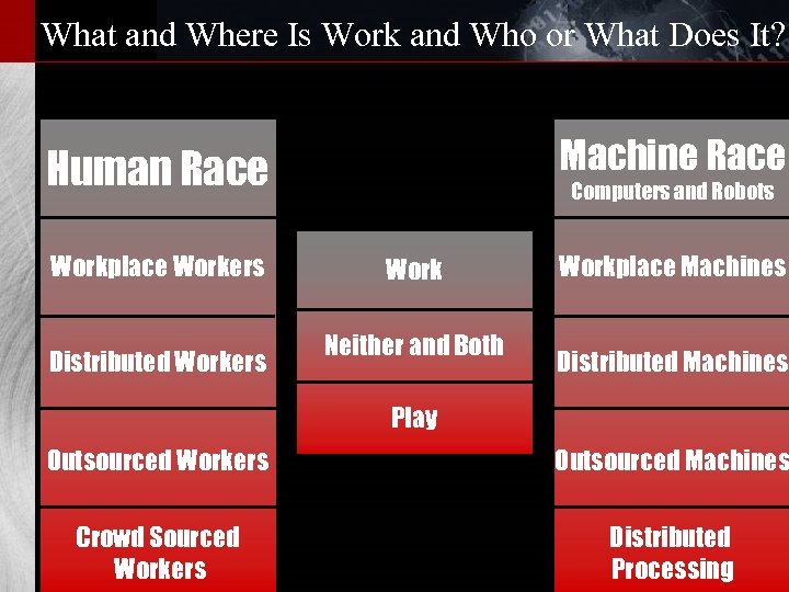 What and Where Is Work and Who or What Does It? Machine Race Human