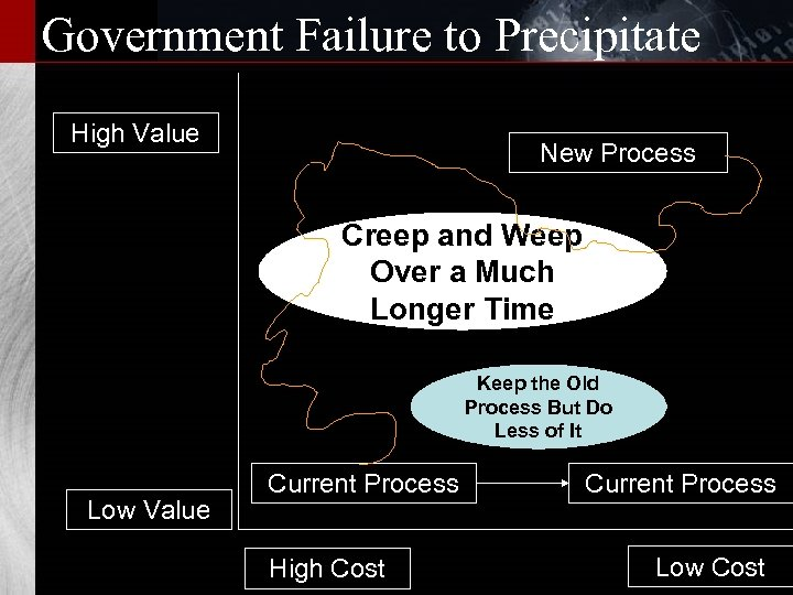 Government Failure to Precipitate High Value New Process Creep and Weep Over a Much