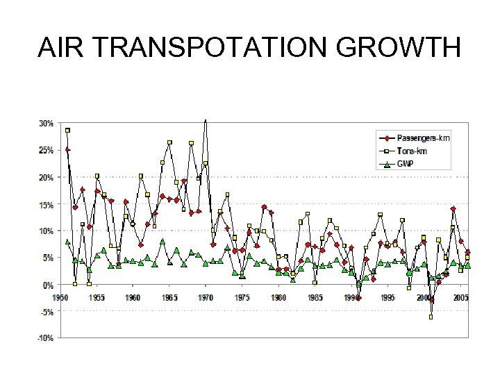 AIR TRANSPOTATION GROWTH
