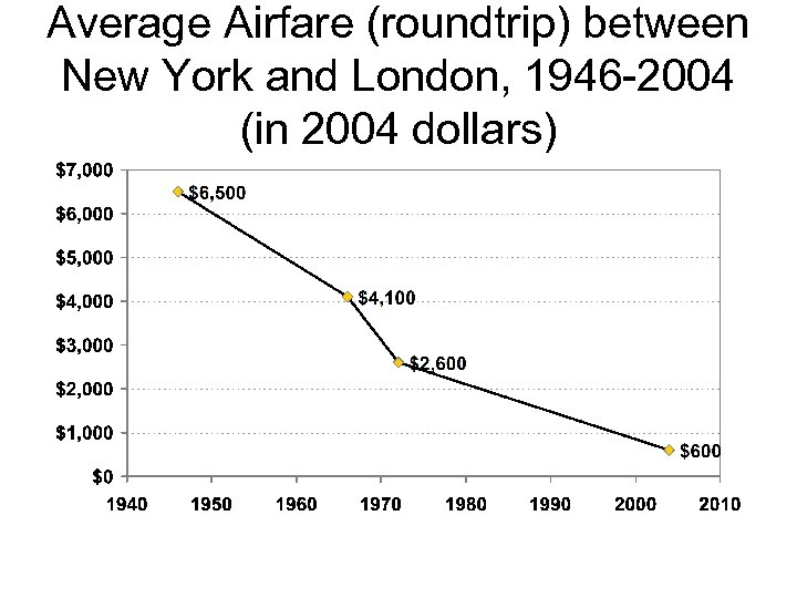 Average Airfare (roundtrip) between New York and London, 1946 -2004 (in 2004 dollars)