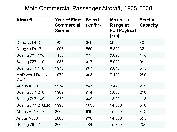 Main Commercial Passenger Aircraft, 1935 -2008 Aircraft Year of First Commercial Service Speed (km/hr)