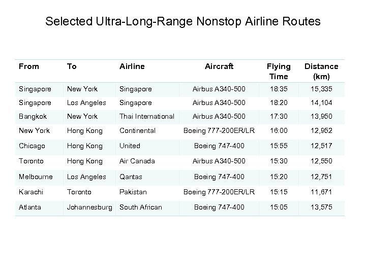 Selected Ultra-Long-Range Nonstop Airline Routes From To Airline Aircraft Flying Time Distance (km) Singapore