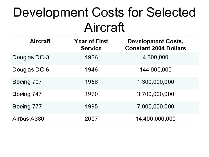 Development Costs for Selected Aircraft Year of First Service Development Costs, Constant 2004 Dollars