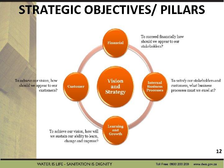 STRATEGIC OBJECTIVES/ PILLARS 12