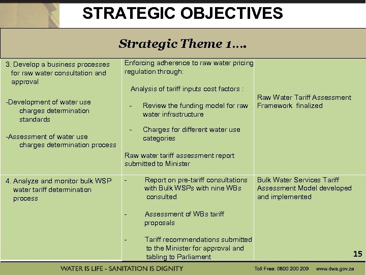 STRATEGIC OBJECTIVES Strategic Theme 1…. 3. Develop a business processes Enforcing adherence to raw