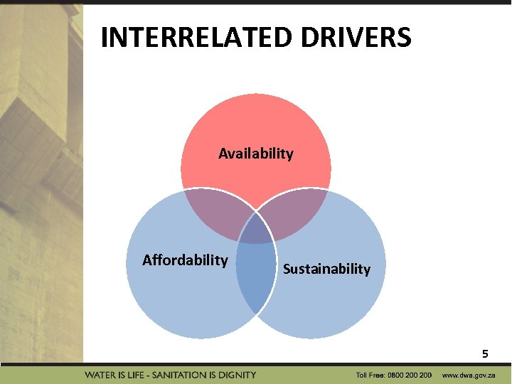 INTERRELATED DRIVERS Availability Affordability Sustainability 5