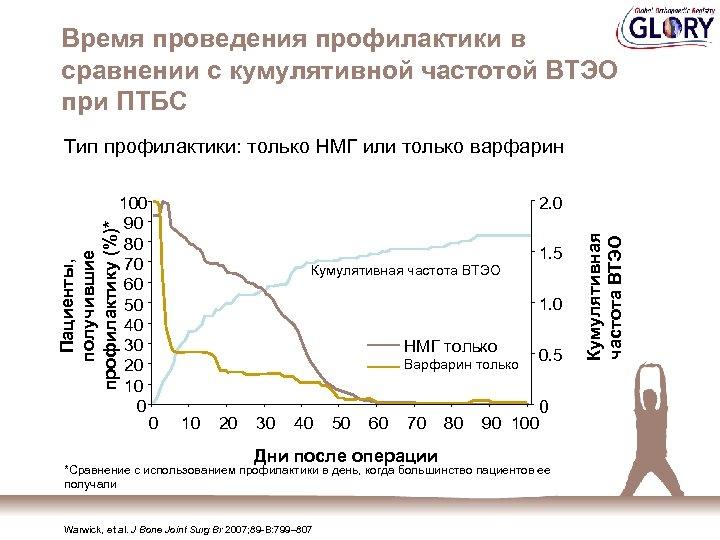 Время проведения профилактики в сравнении с кумулятивной частотой ВТЭО при ПТБС Тип профилактики: только