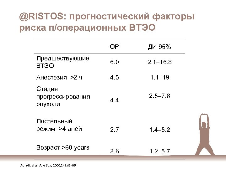 @RISTOS: прогностический факторы риска п/операционных ВТЭО OР ДИ 95% Предшествующие ВТЭО 6. 0 2.
