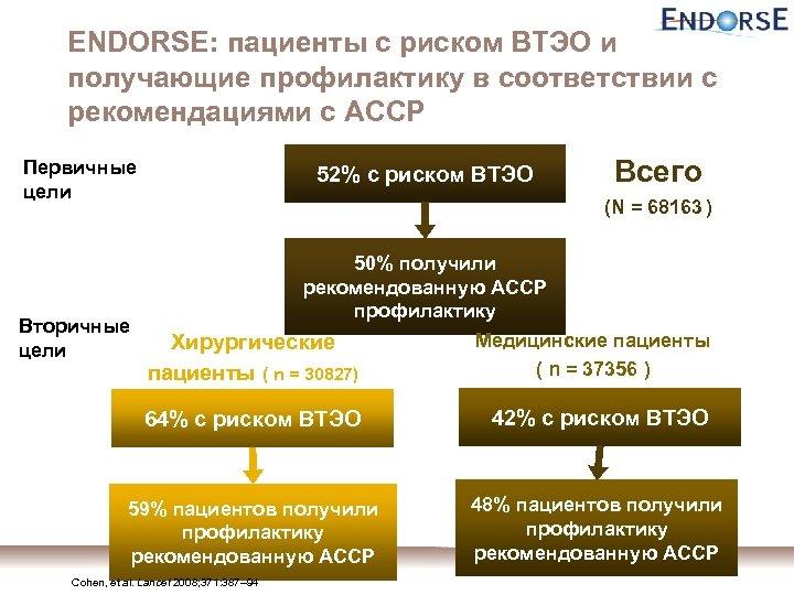 ENDORSE: пациенты с риском ВТЭО и получающие профилактику в соответствии с рекомендациями с ACCP