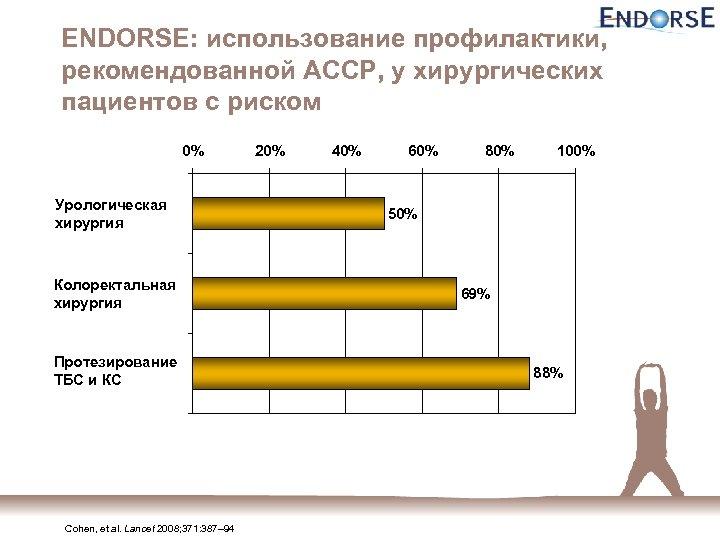 ENDORSE: использование профилактики, рекомендованной ACCP, у хирургических пациентов с риском 0% Урологическая хирургия Колоректальная