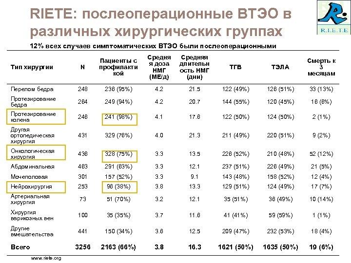 RIETE: послеоперационные ВТЭО в различных хирургических группах 12% всех случаев симптоматических ВТЭО были послеоперационными