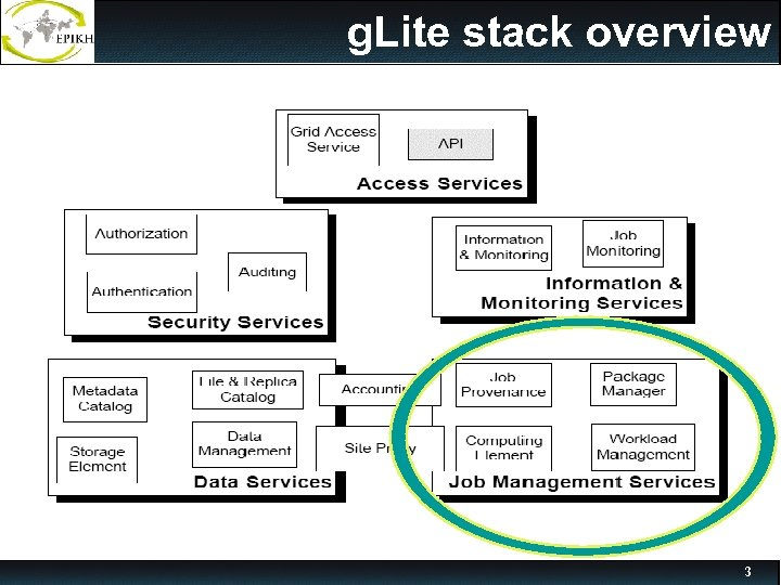 g. Lite stack overview 3