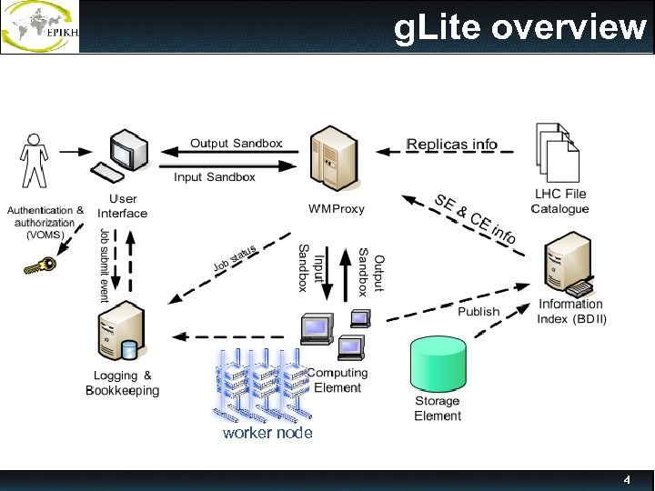 g. Lite overview worker node 4
