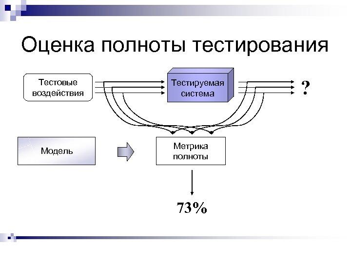 Оценка полноты тестирования Тестовые воздействия Модель Тестируемая система Метрика полноты 73% ?