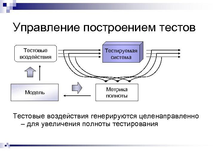 Управление построением тестов Тестовые воздействия Модель Тестируемая система Метрика полноты Тестовые воздействия генерируются целенаправленно