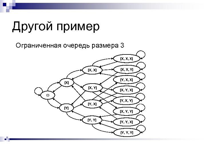 Другой пример Ограниченная очередь размера 3 [X, X, X] [X, X, Y] [Y, X,