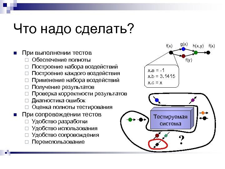 Что надо сделать? f(x) n При выполнении тестов ¨ ¨ ¨ ¨ n g(x)