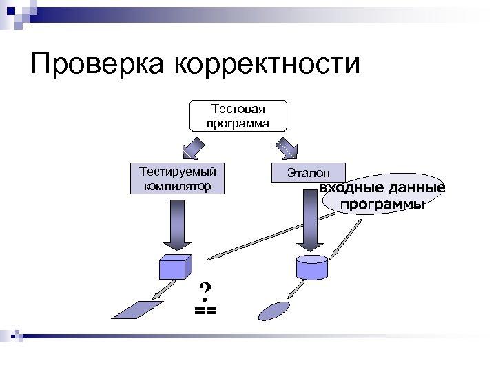 Проверка корректности Тестовая программа Тестируемый компилятор ? == Эталон