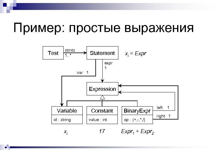 Пример: простые выражения Test stmts 1. . * Statement var 1 xi = Expr