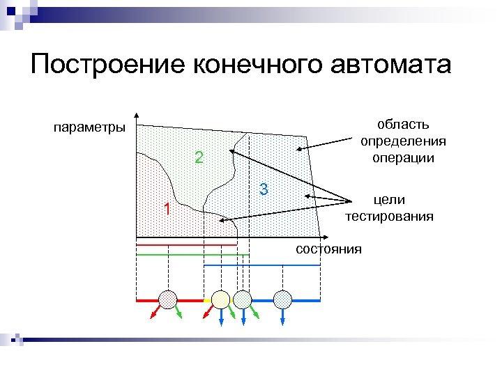 Построение конечного автомата область определения операции параметры 2 3 1 цели тестирования состояния
