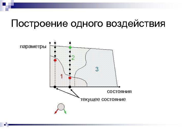 Построение одного воздействия параметры 2 3 1 состояния текущее состояние