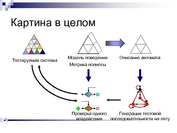 Картина в целом Тестируемая система Модель поведения Описание автомата Метрика полноты Проверка одного Генерация