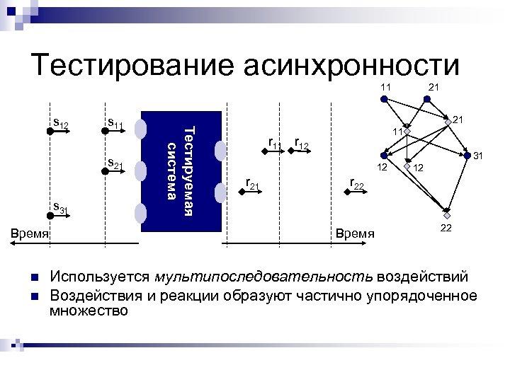 Тестирование асинхронности 11 s 21 s 31 Время n n 21 Тестируемая система s