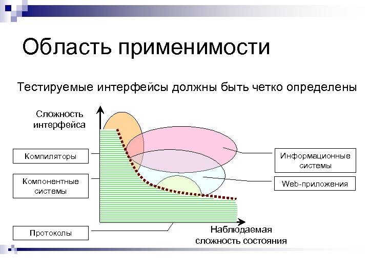 Область применимости Тестируемые интерфейсы должны быть четко определены Сложность интерфейса Компиляторы Информационные системы Компонентные