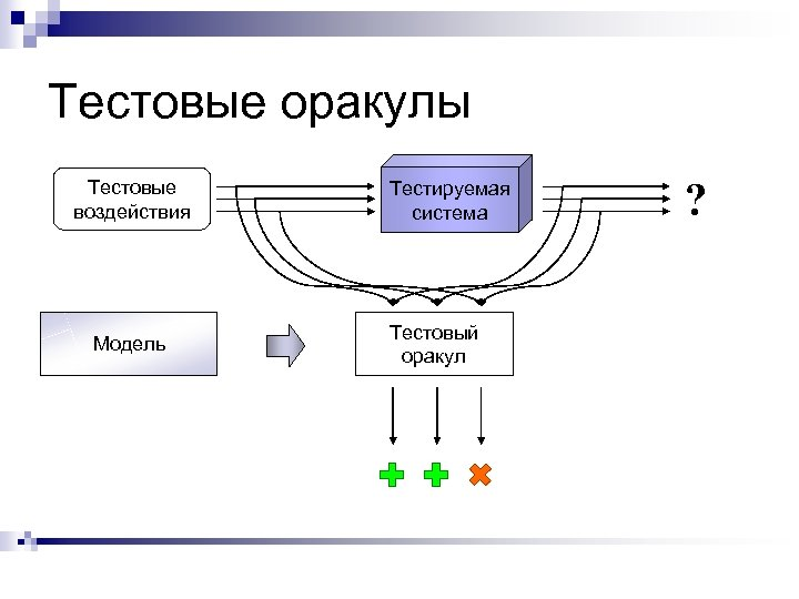 Тестовые оракулы Тестовые воздействия Модель Тестируемая система Тестовый оракул ?