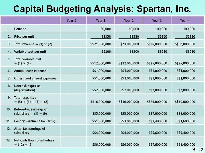 Capital Budgeting Analysis: Spartan, Inc. 14 - 12
