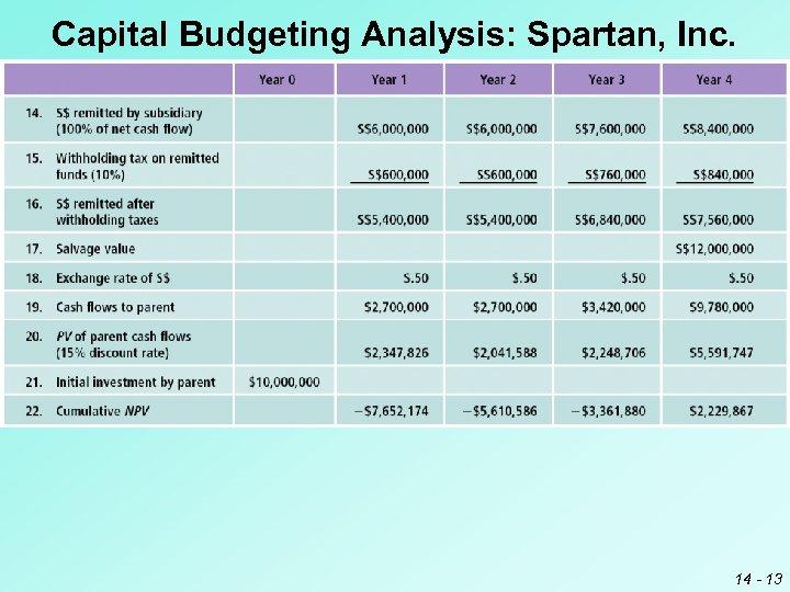 Capital Budgeting Analysis: Spartan, Inc. 14 - 13